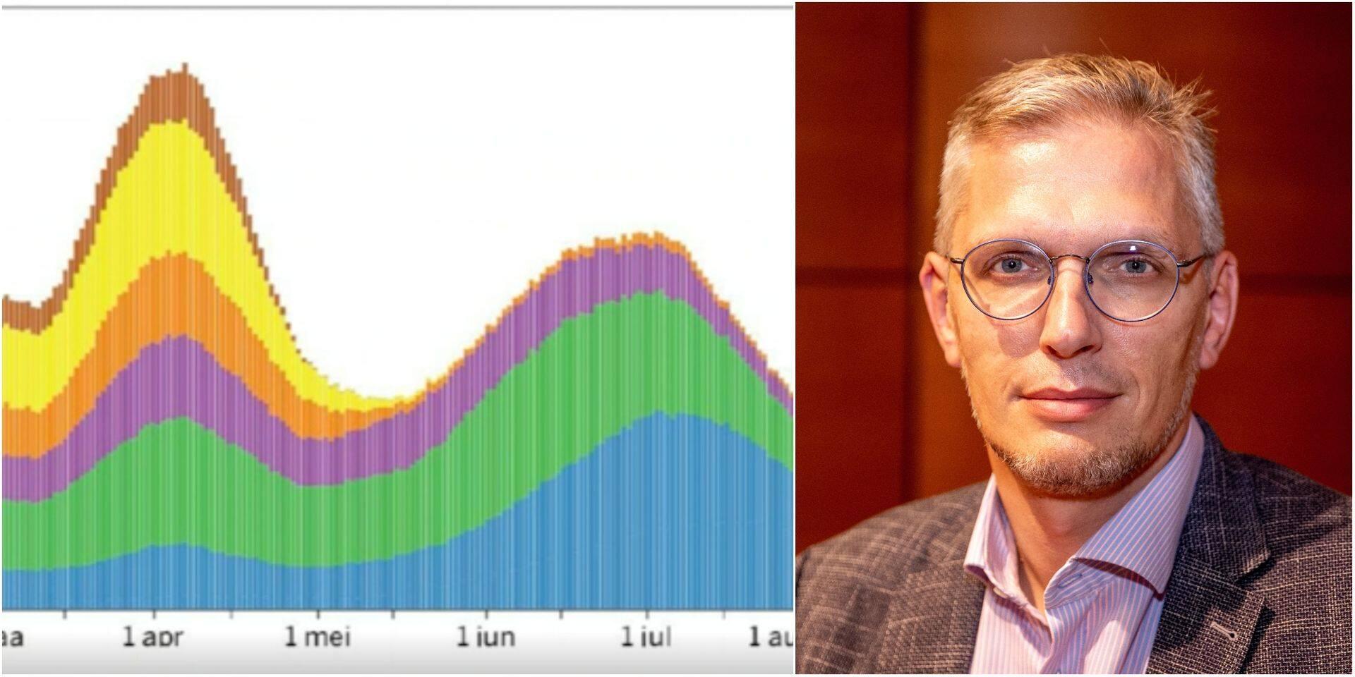 Quel impact en cas d'assouplissements des mesures en Belgique? Selon cet expert, deux scénarios sont possibles